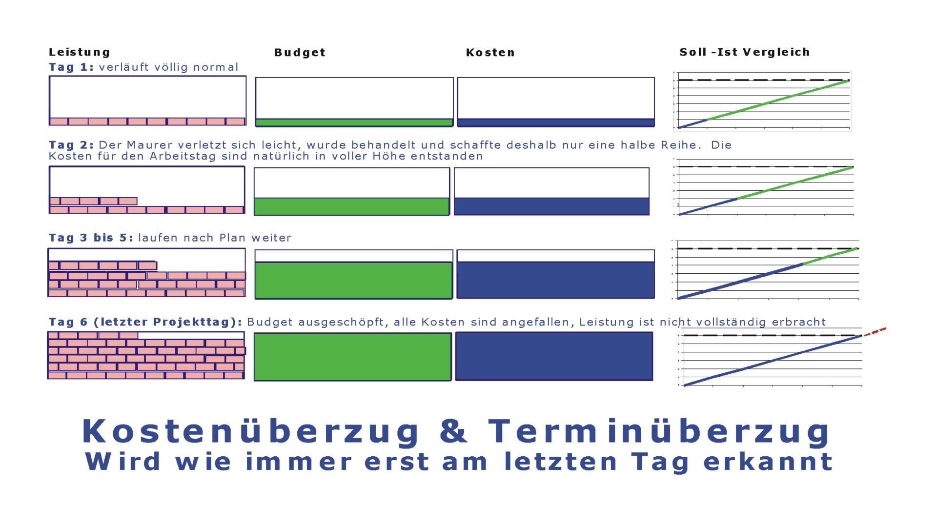 Beispiel - EVM-Projektmanagement